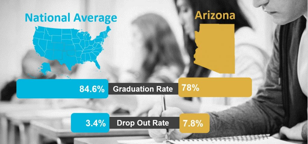Arizona Graduation Graphic