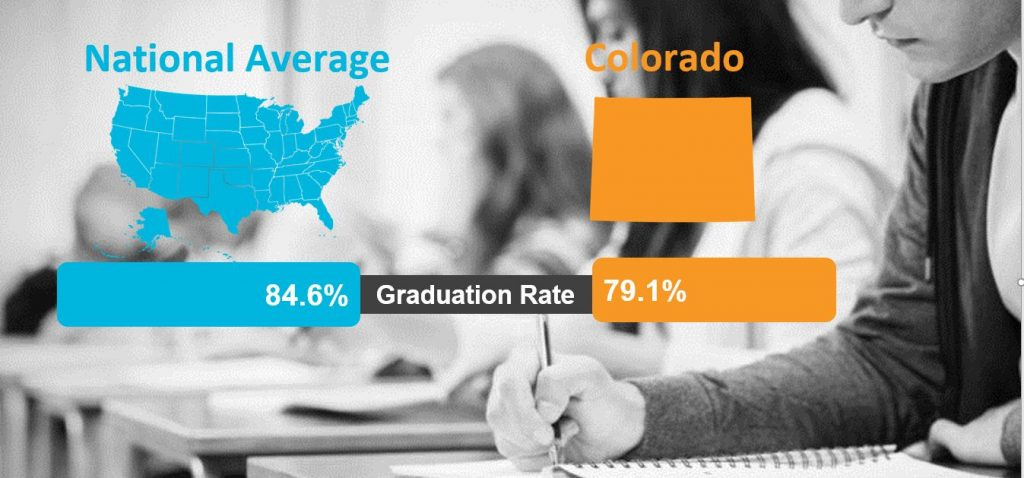 Colorado Graduation Statistics