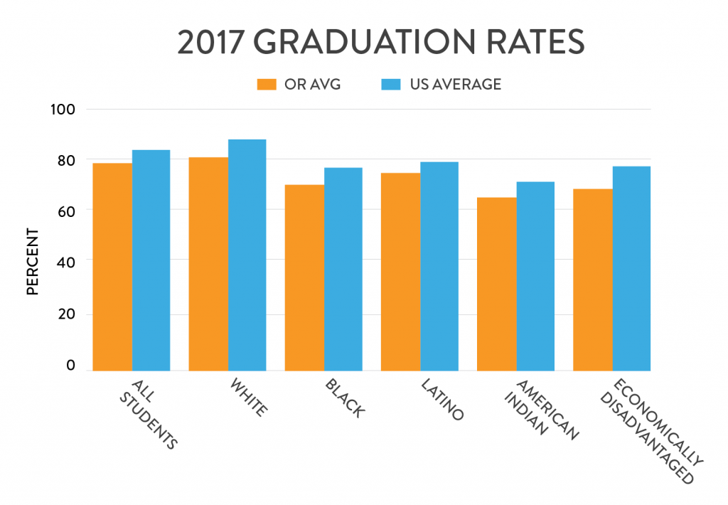 2017 OR Graduation Rates